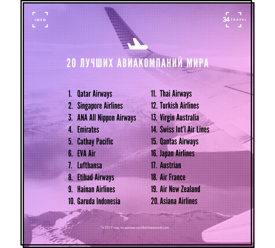 топ 50 авиакомпании мира